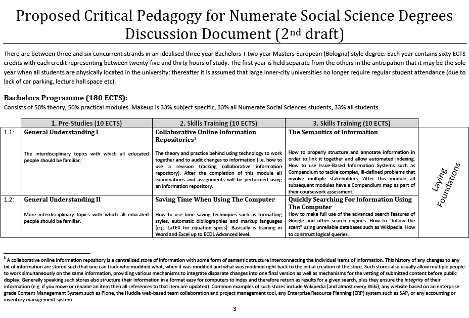First Page of Critical Pedagogy